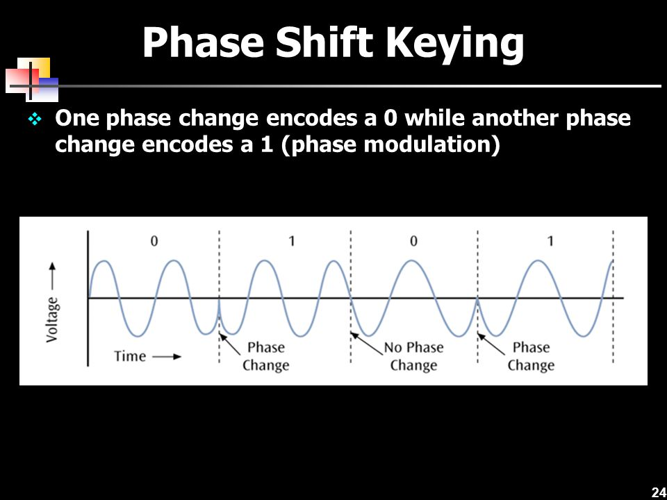 Phase Shift Keying One phase change encodes a 0 while another phase change encodes a 1 (phase modulation)