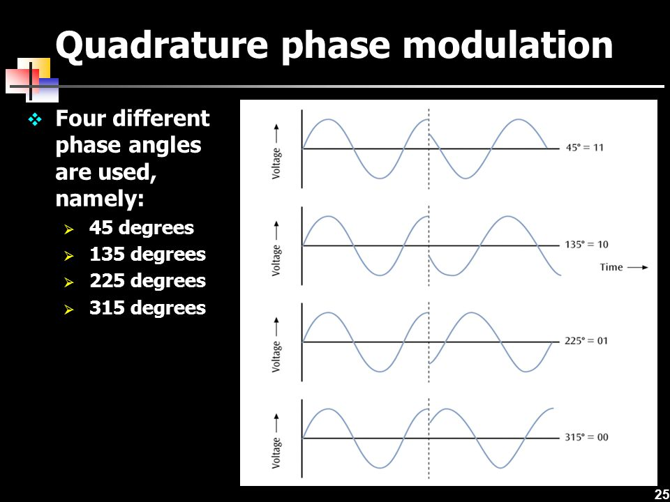 Quadrature phase modulation