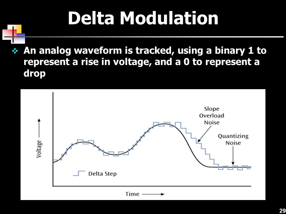 Delta Modulation An analog waveform is tracked, using a binary 1 to represent a rise in voltage, and a 0 to represent a drop.