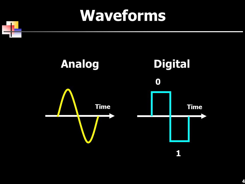 Waveforms Analog Digital Time Time 1
