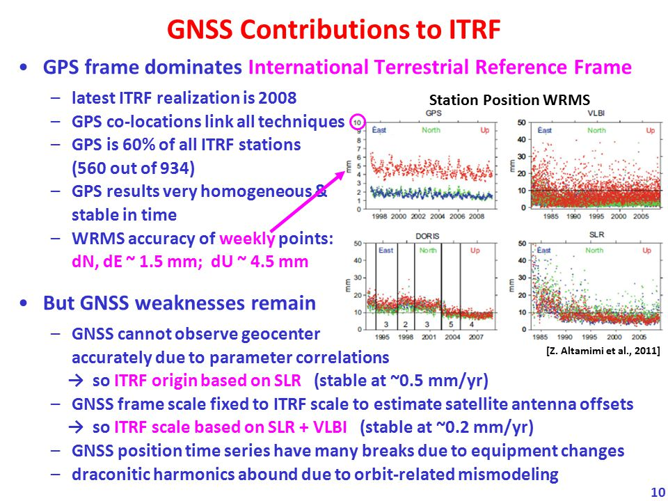 GNSS Contributions to ITRF