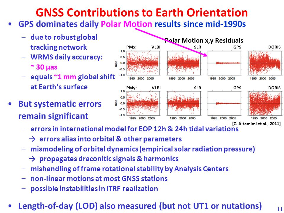 GNSS Contributions to Earth Orientation
