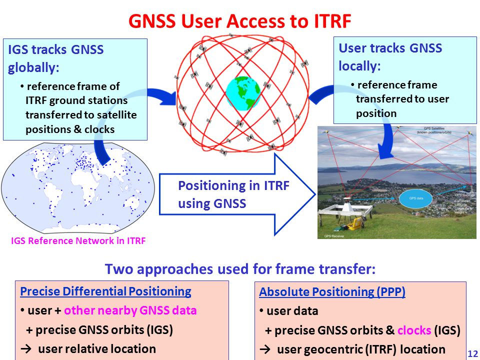 GNSS User Access to ITRF