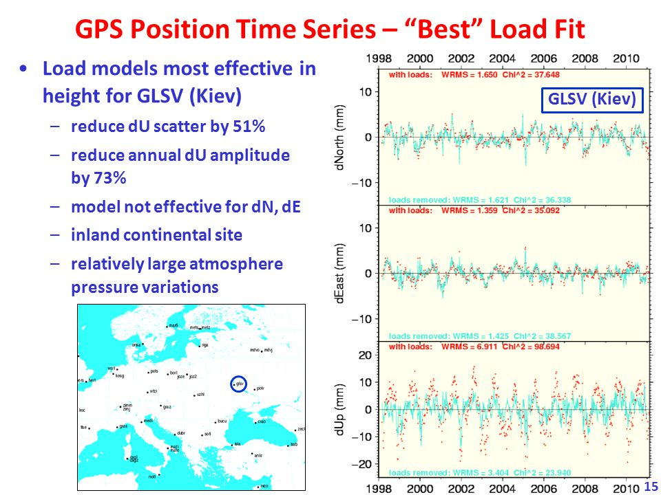 GPS Position Time Series – Best Load Fit