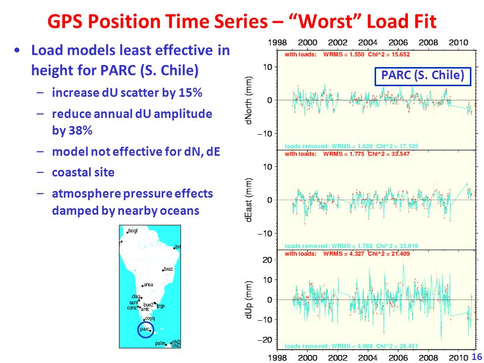 GPS Position Time Series – Worst Load Fit