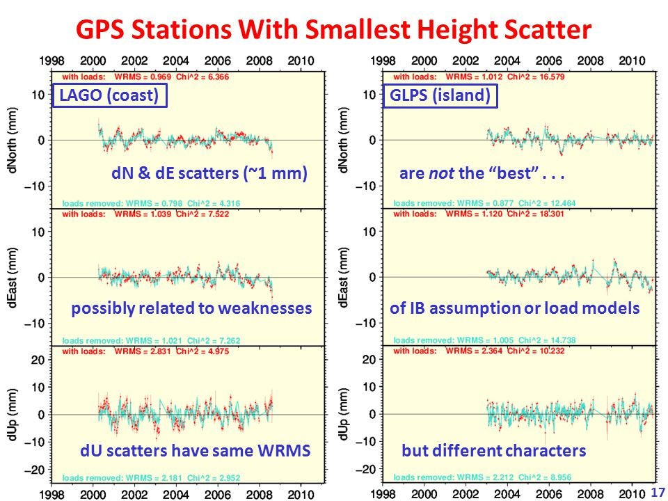 GPS Stations With Smallest Height Scatter
