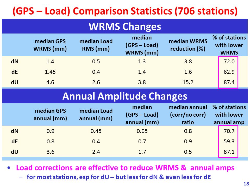 (GPS – Load) Comparison Statistics (706 stations)
