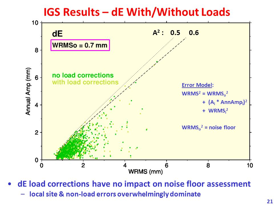 IGS Results – dE With/Without Loads
