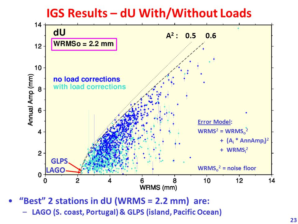 IGS Results – dU With/Without Loads