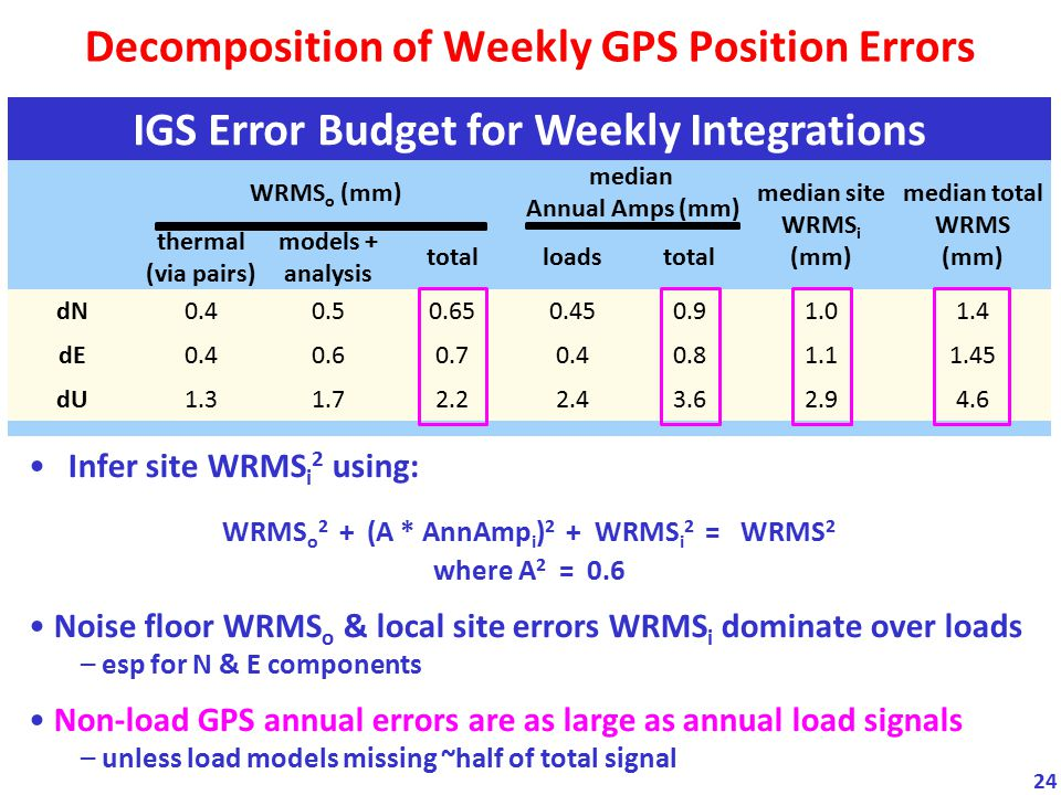 Decomposition of Weekly GPS Position Errors