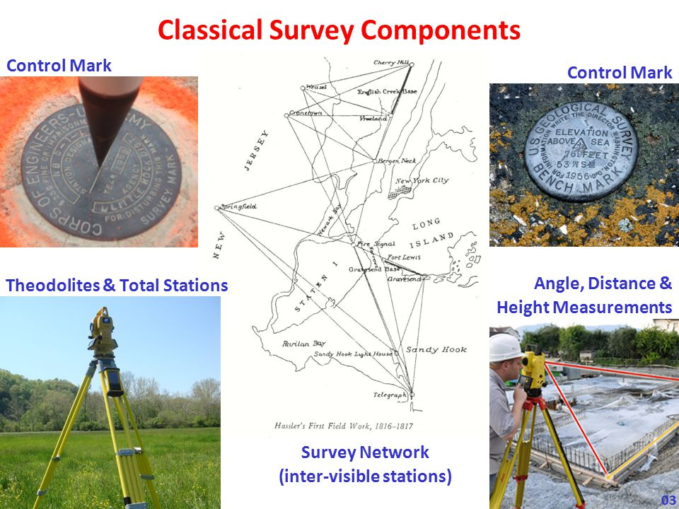 Classical Survey Components