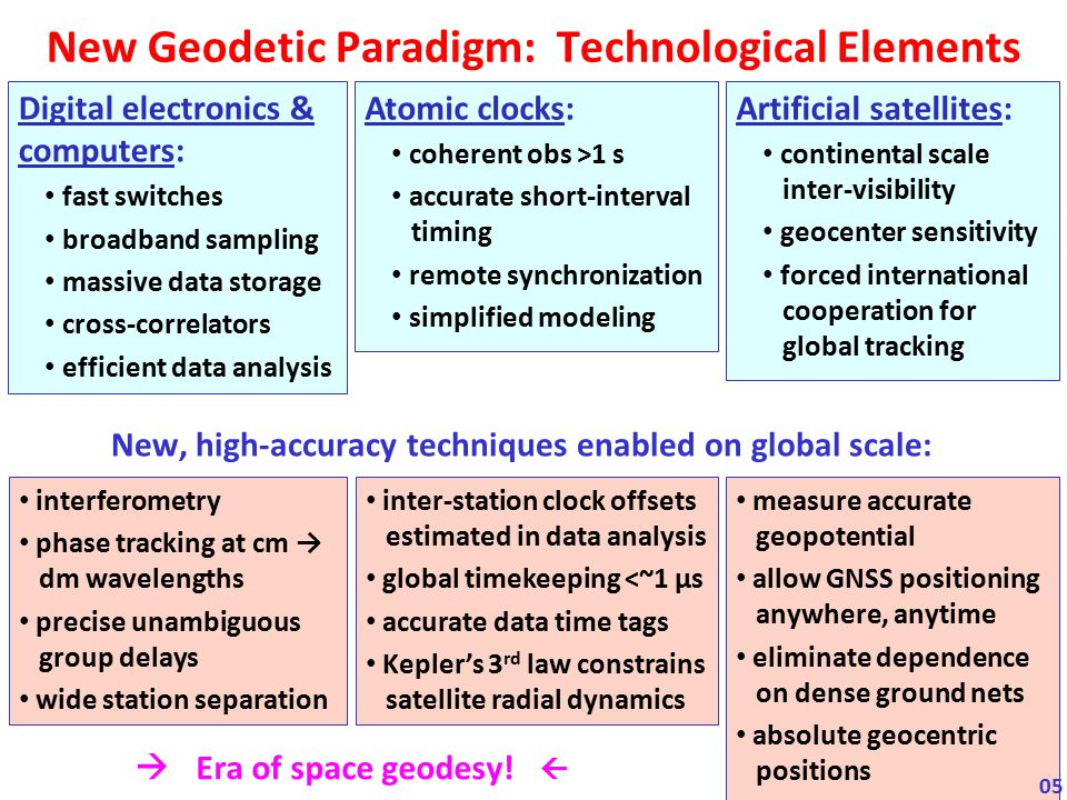 New Geodetic Paradigm: Technological Elements