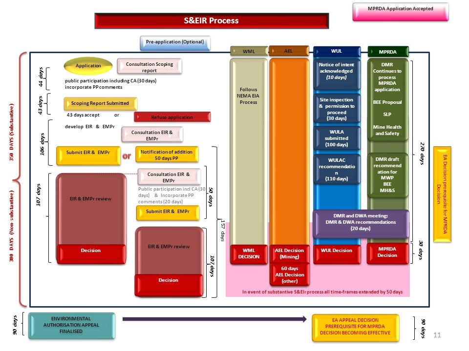 S&EIR Process or 44 days 43 days 350 DAYS (Substantive) 106 days