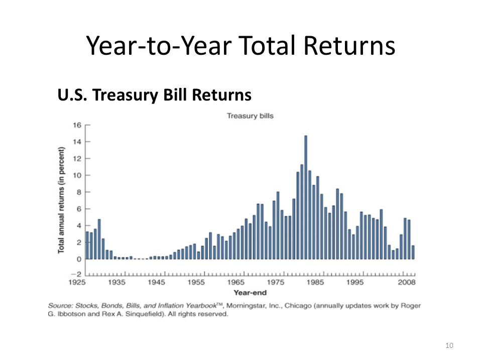 Year-to-Year Total Returns