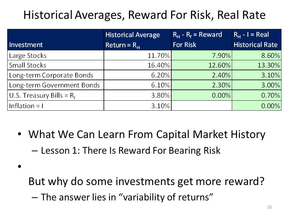 Historical Averages, Reward For Risk, Real Rate
