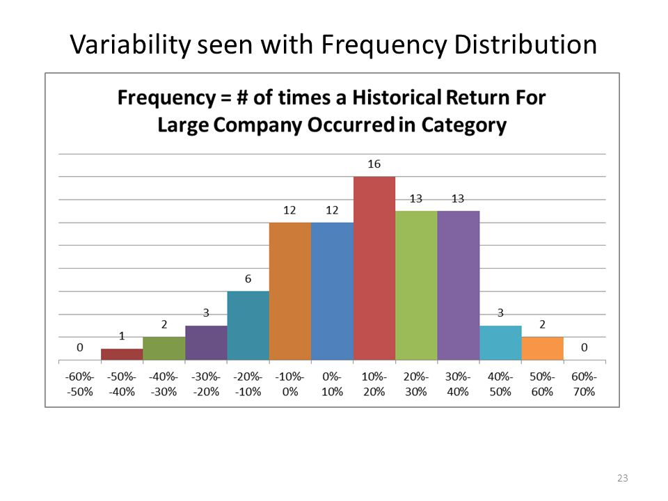 Variability seen with Frequency Distribution