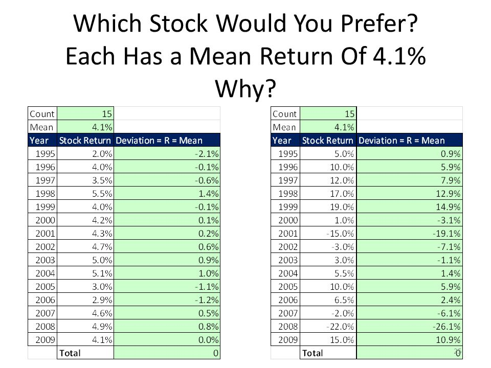 Which Stock Would You Prefer Each Has a Mean Return Of 4.1% Why