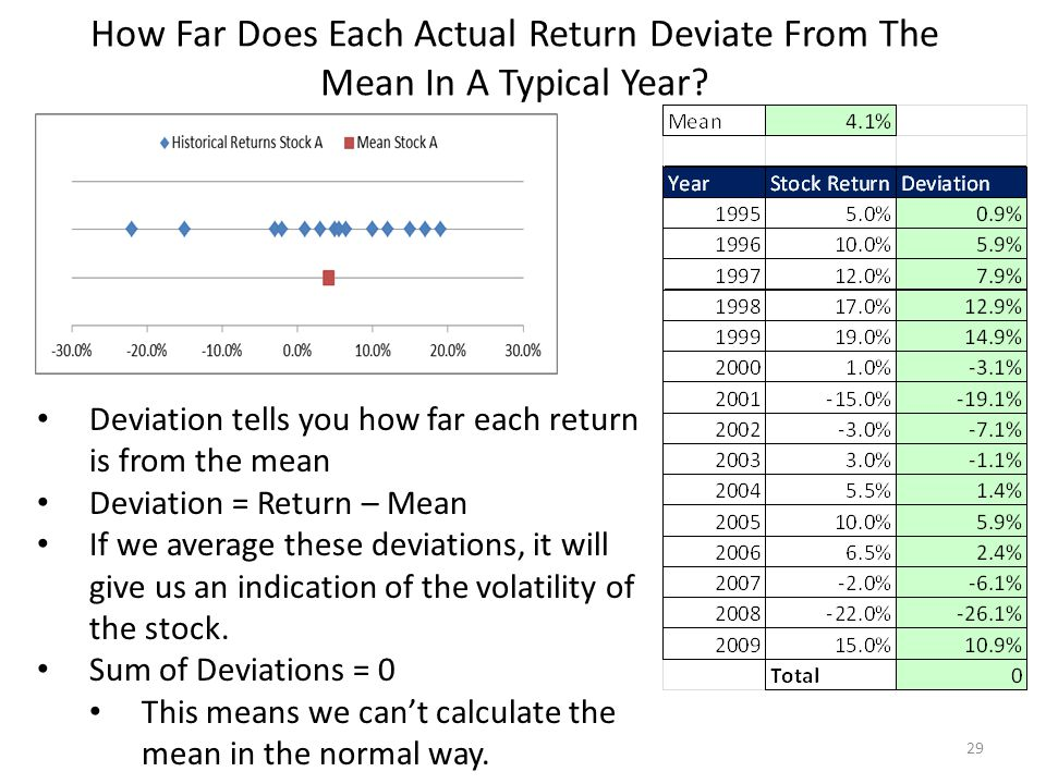 How Far Does Each Actual Return Deviate From The Mean In A Typical Year