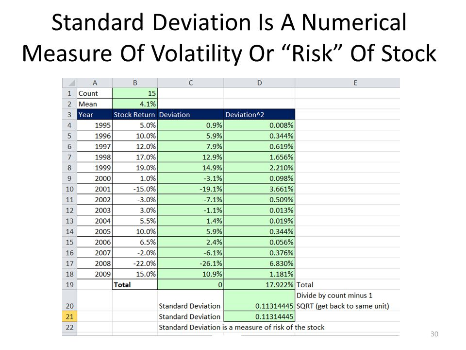 Standard Deviation Is A Numerical Measure Of Volatility Or Risk Of Stock