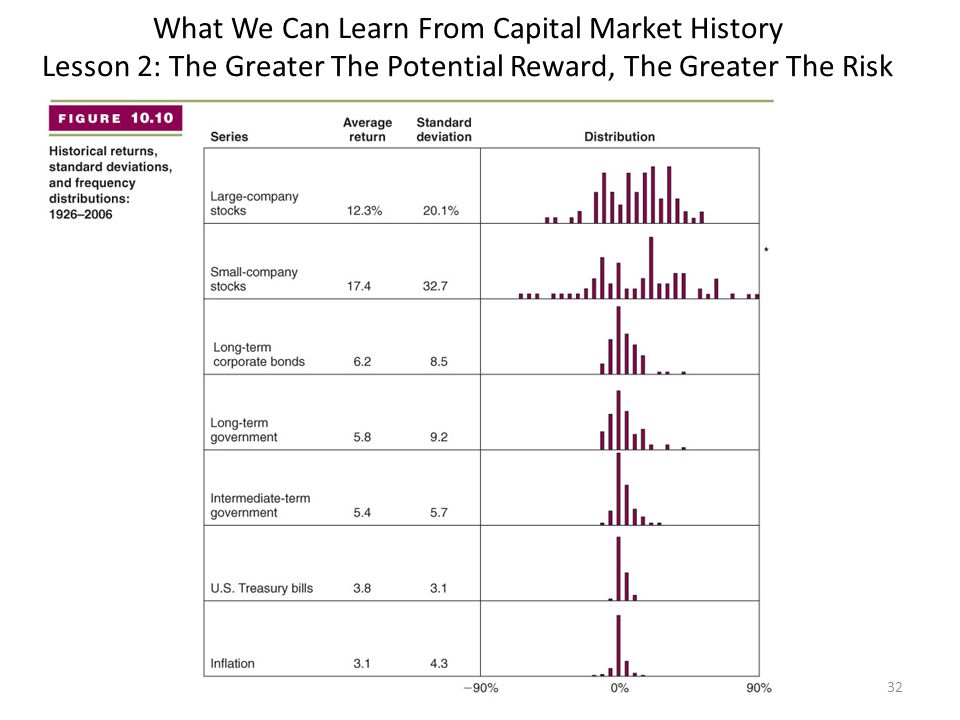 What We Can Learn From Capital Market History Lesson 2: The Greater The Potential Reward, The Greater The Risk