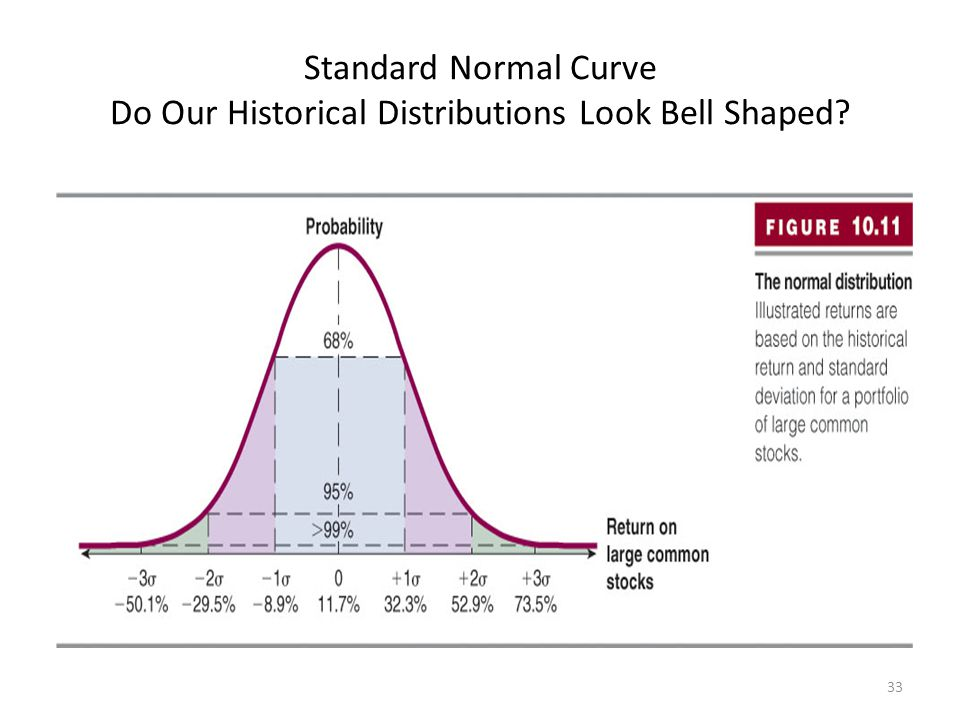 Standard Normal Curve Do Our Historical Distributions Look Bell Shaped