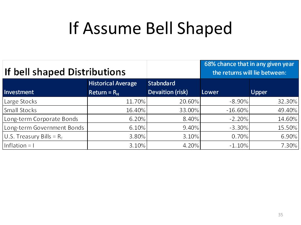 If Assume Bell Shaped