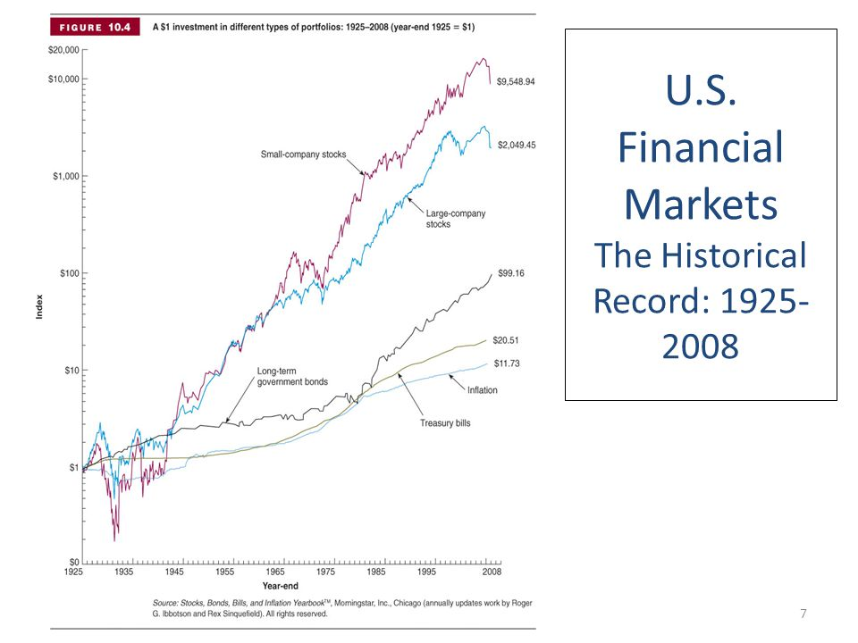 U.S. Financial Markets The Historical Record: 1925-2008