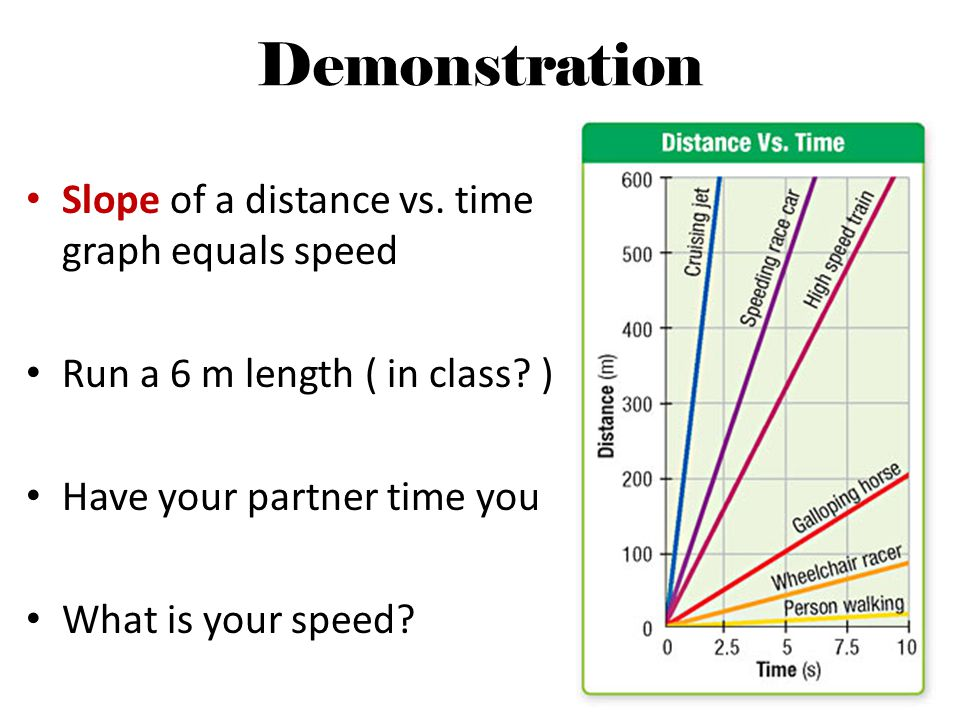 Demonstration Slope of a distance vs. time graph equals speed