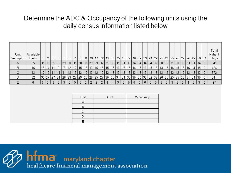Determine the ADC & Occupancy of the following units using the daily census information listed below