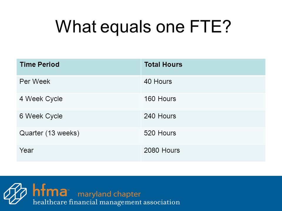 What equals one FTE Time Period Total Hours Per Week 40 Hours