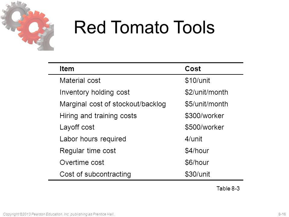 Red Tomato Tools Item Cost Material cost $10/unit