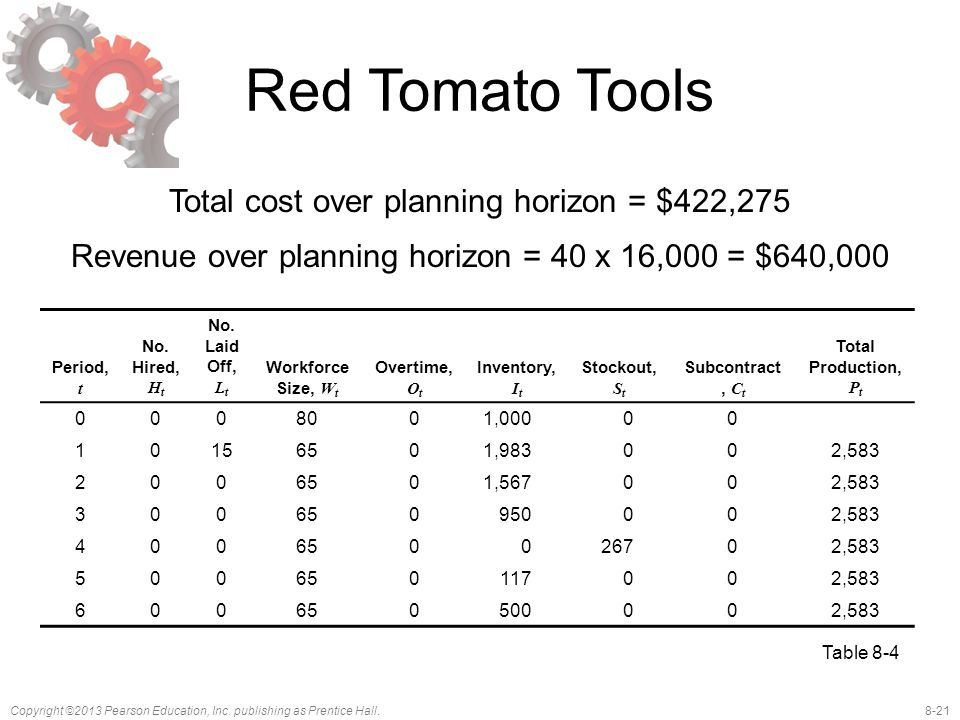 Red Tomato Tools Total cost over planning horizon = $422,275 Revenue over planning horizon = 40 x 16,000 = $640,000