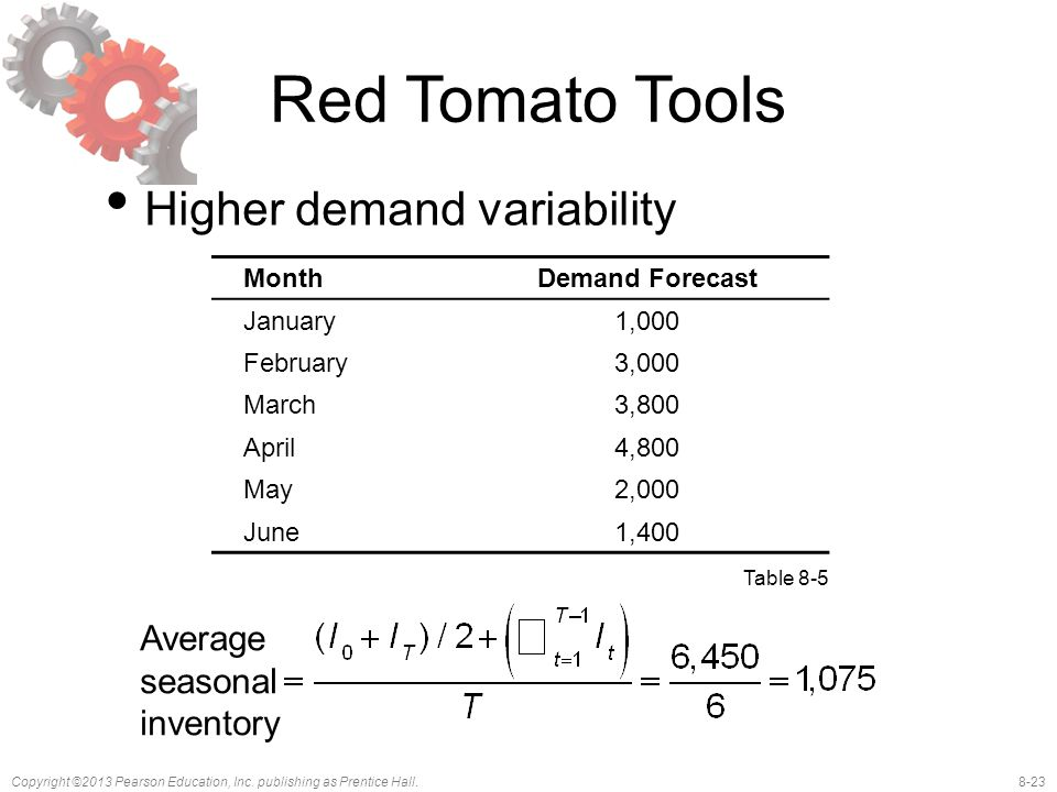 Red Tomato Tools Higher demand variability Average seasonal inventory