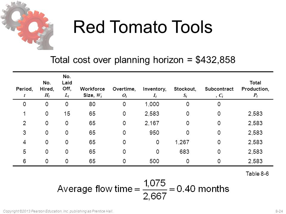 Total cost over planning horizon = $432,858