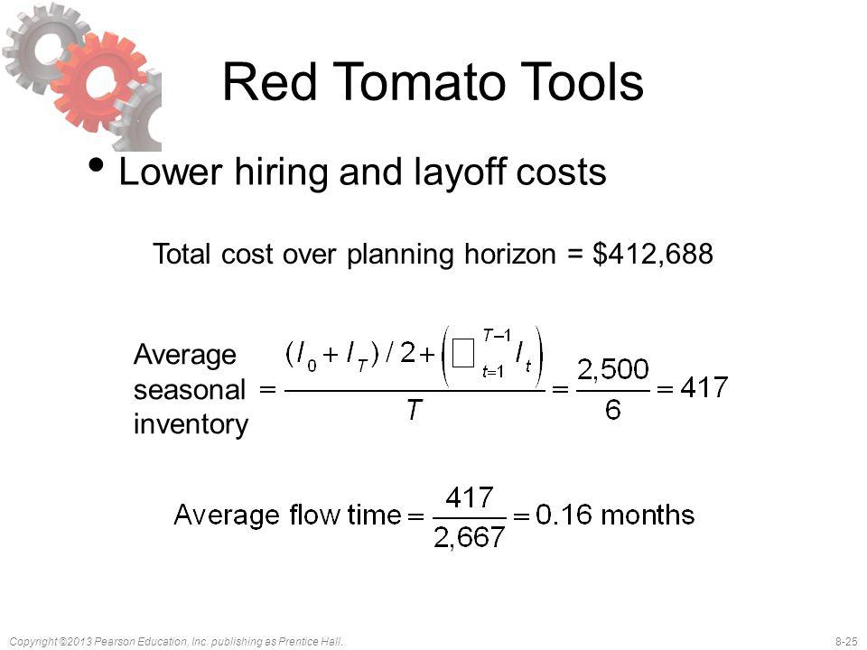 Total cost over planning horizon = $412,688