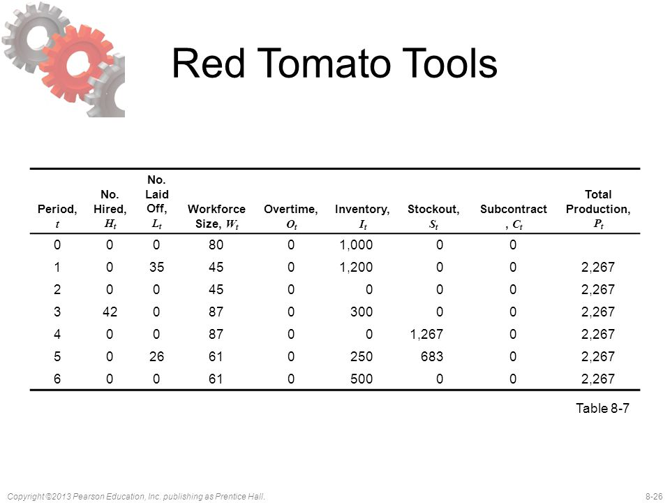 Red Tomato Tools Period, t. No. Hired, Ht. No. Laid Off, Lt. Workforce Size, Wt. Overtime, Ot. Inventory, It.