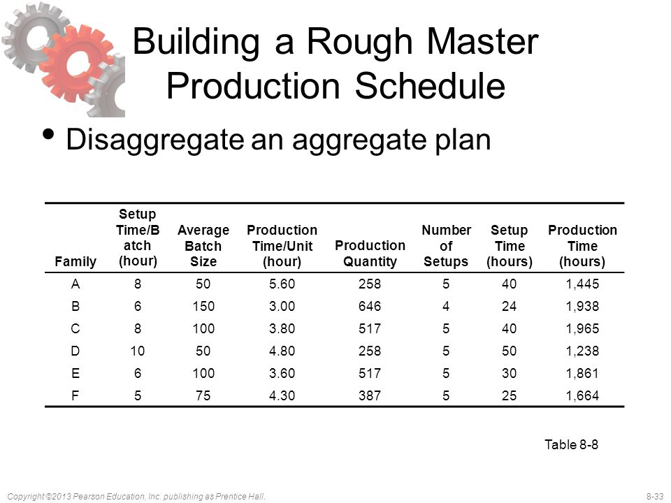 Building a Rough Master Production Schedule