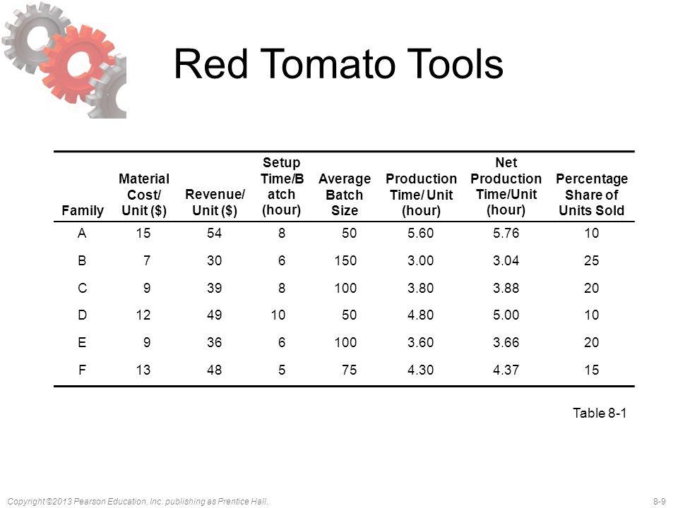 Red Tomato Tools Family Material Cost/ Unit ($) Revenue/ Unit ($)