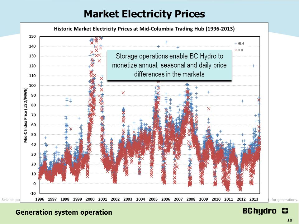 Market Electricity Prices