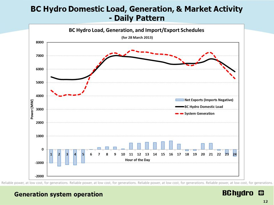 BC Hydro Domestic Load, Generation, & Market Activity - Daily Pattern
