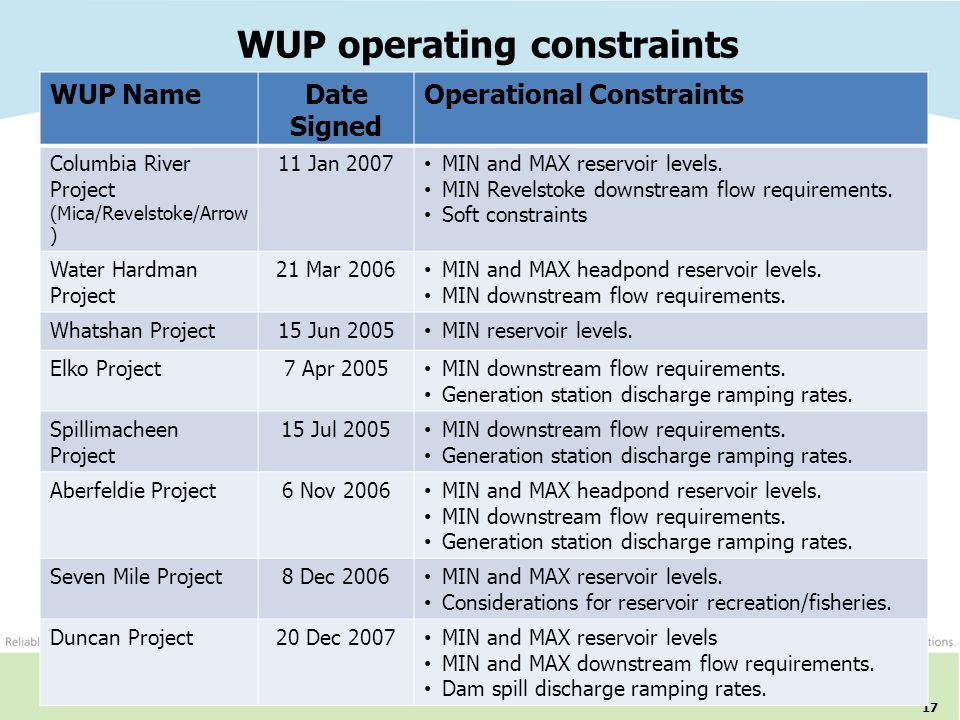 WUP operating constraints