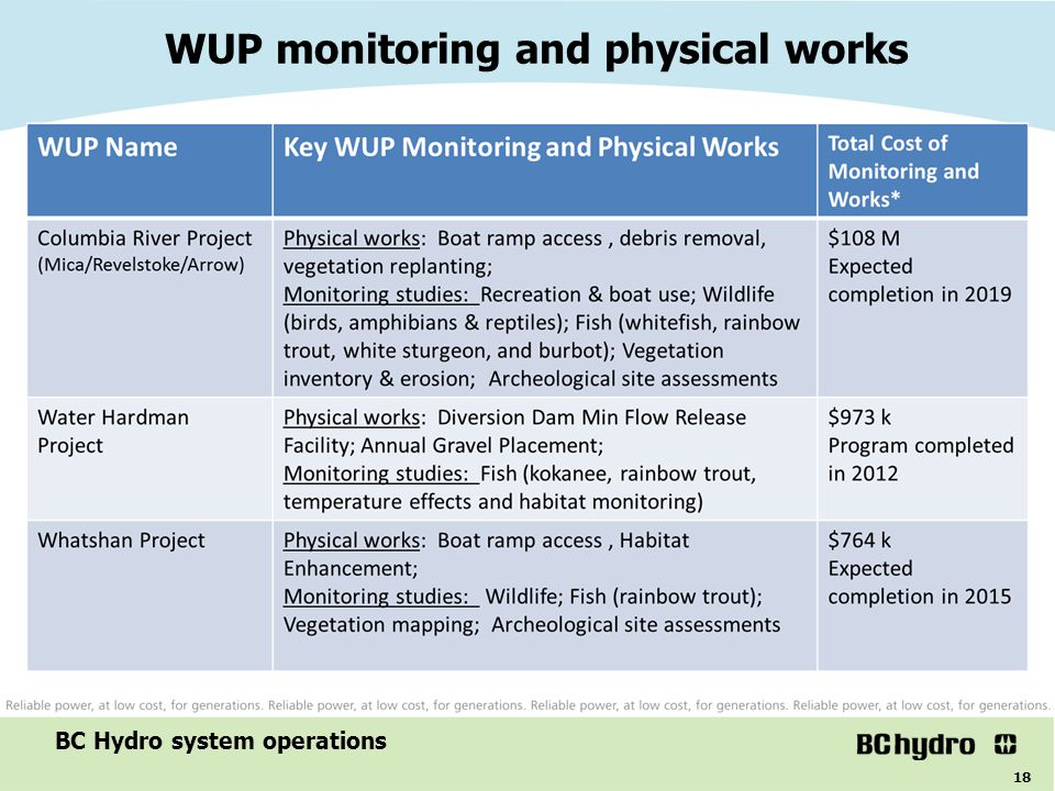 WUP monitoring and physical works