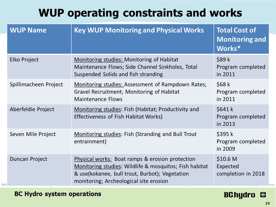 WUP operating constraints and works