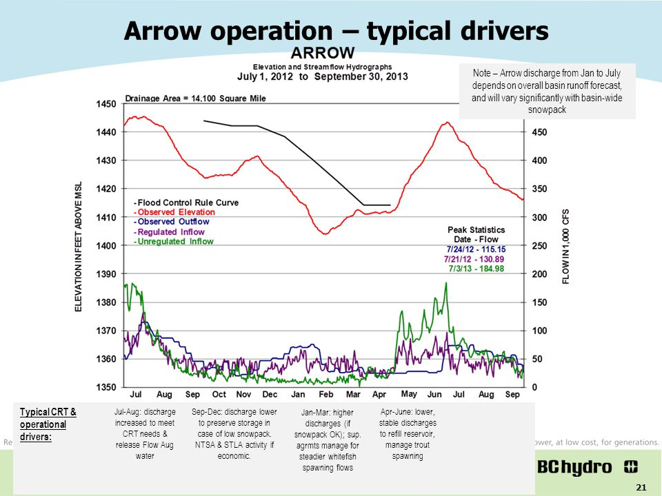 Arrow operation – typical drivers