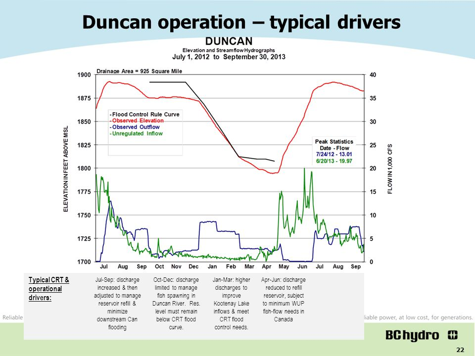 Duncan operation – typical drivers
