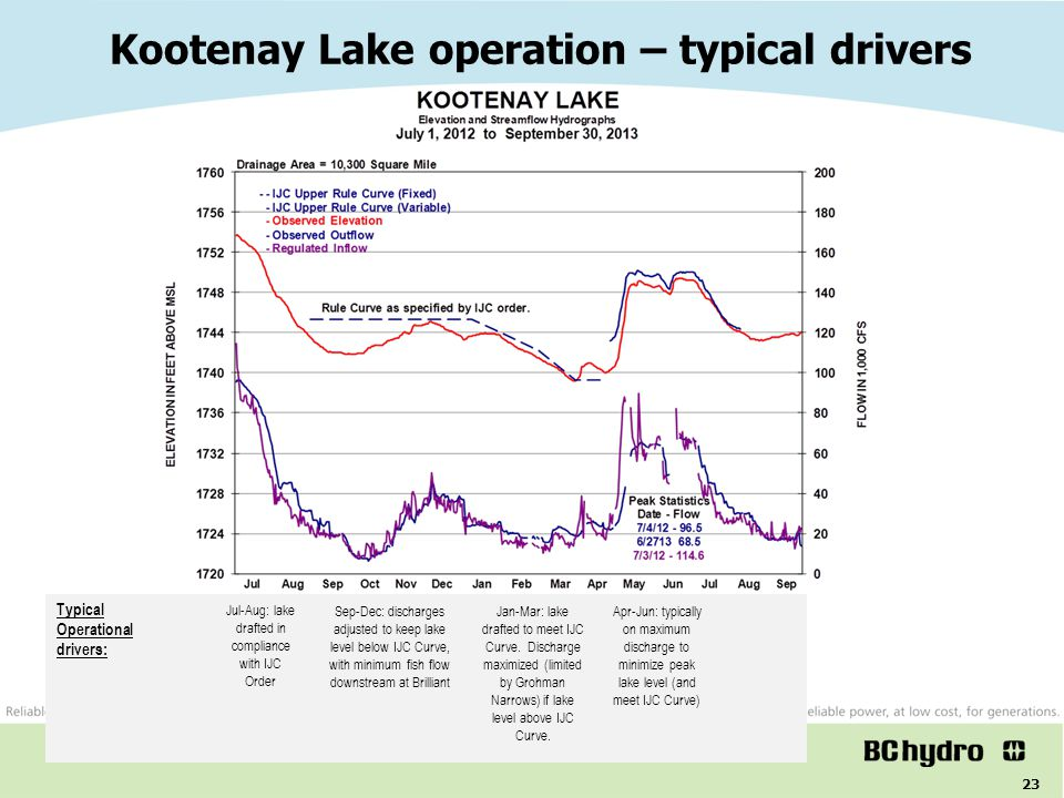 Kootenay Lake operation – typical drivers