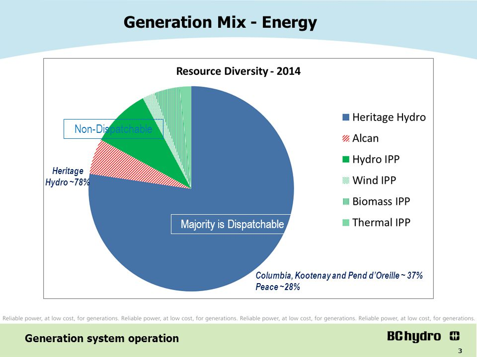 Generation Mix - Energy