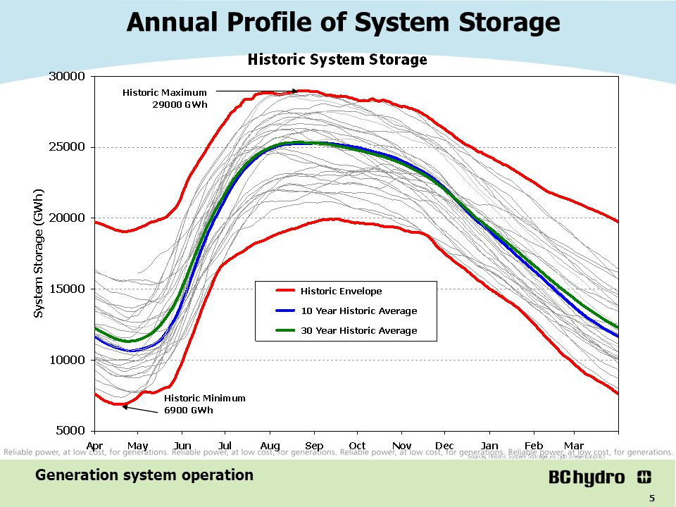 Annual Profile of System Storage