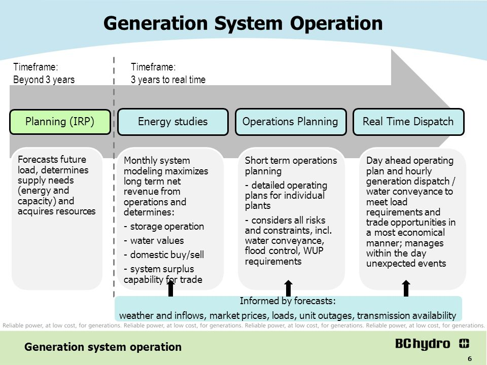 Generation System Operation