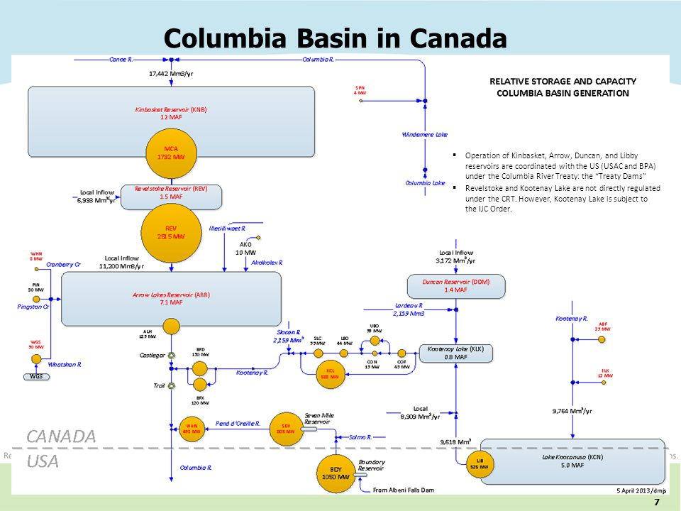 Columbia Basin in Canada